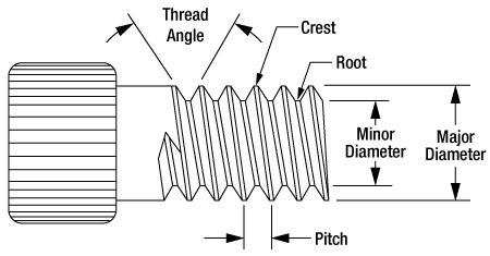 thread diameters